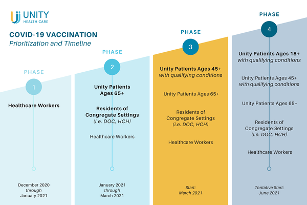 COVID-19 Vaccine Prioritization and Timeline