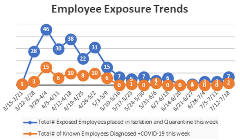 Employe exposure trents 7-21-20