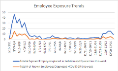 Employee Exposure 01-08-21