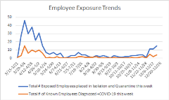 Employee Exposure 12-22-20