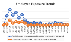 Employee Exposure Trends 8-21-20