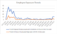 Employees exposure 11-15-20