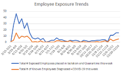 employees exposure 12-29-20