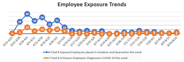 Employees Exposure 8-27-20