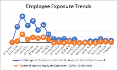 Employees Exposure Trend 8-4
