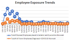 Employees Exposure trend 9.29.20