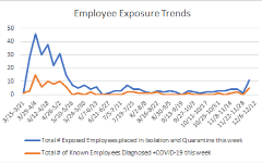 Employees Exposure Trends 12.8.20