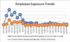 Employees Exposure Trends 9-3-20