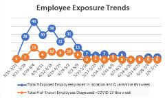 Employees Exposure Trends