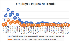 Employees Exposure Trent 10-6-20