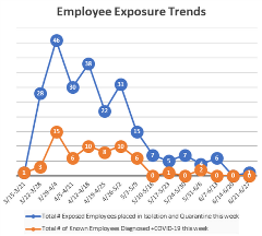Employees Exposures 7-1-20