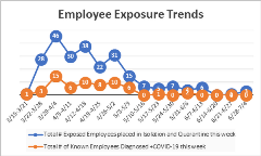 Employees Trent Exposure 7-9-20