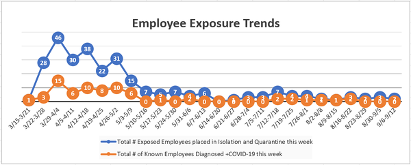 Employees trent exposure 9-18-20