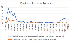 Exposure trends 01-13-21