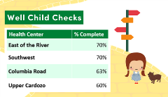 Well Child Checks - Percentage 9-8-20